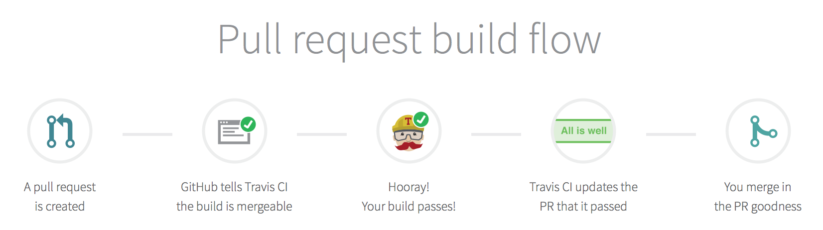 How TravisCI Pull Requests Work