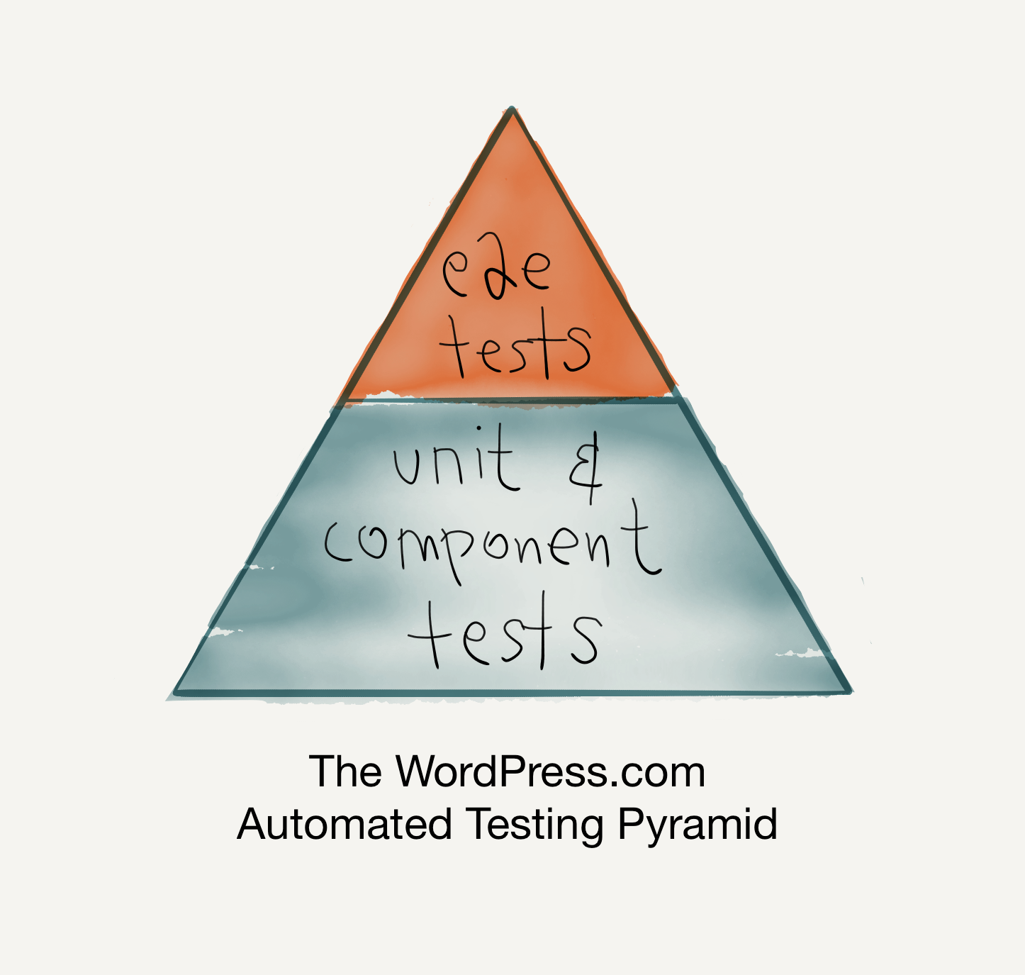 WordPress.com Automated Testing Pyramid.PNG