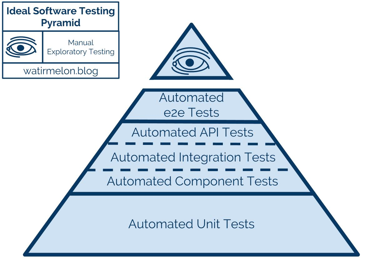 Automated Testing Pyramid with Eye