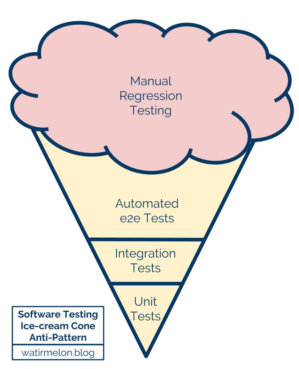 Software Testing Icecream Cone Antipattern